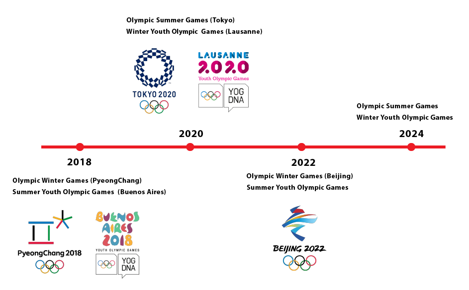 Countdown to the Olympic Games