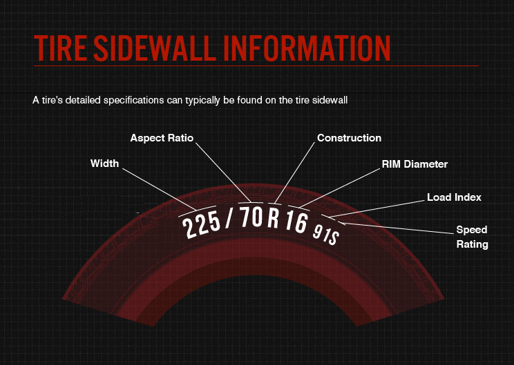 Tyre sidewall information