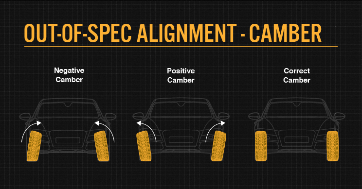 Out-of-spec alignment - Camber