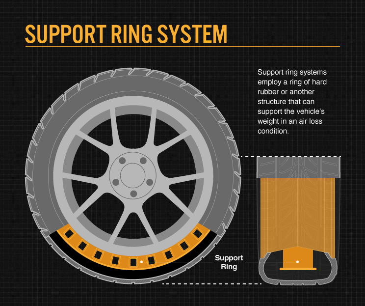 RFT Support ring system